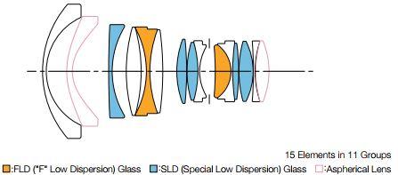 Lens Construction.JPG